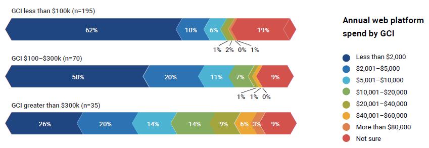 Annual web platform spend