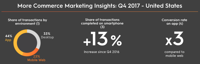 commerce marketing insights
