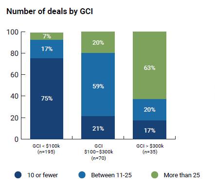 GCI by transactions