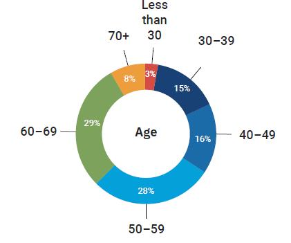Realtors by age
