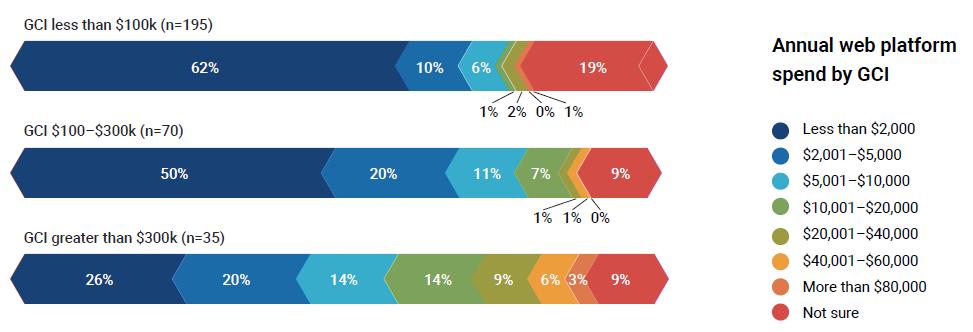 Web platform spending by GCI