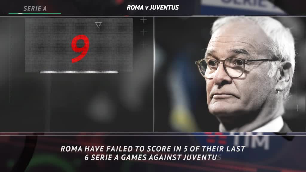 5 Things...Roma looking to break scoring drought against Juve