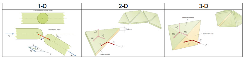 Rocky DEM joint model showing initial and deformed states of 1-D, 2-D and 3-D elements.