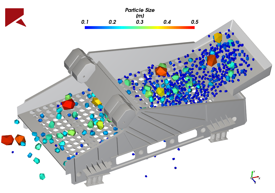 Vibrating screen equipment simulated in Rocky DEM with realistically-shaped particles