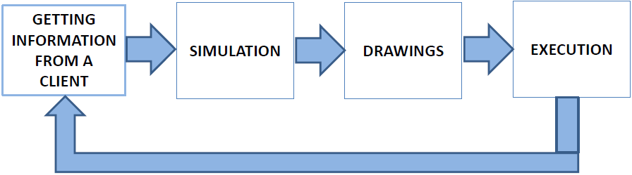 Model to optimize mill linings
