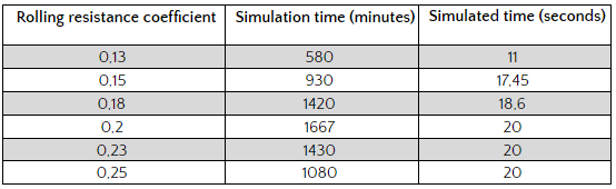 Table: Simulation times and simulated times for polyhedral particles.