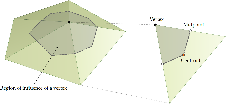 collision-data-region-influence