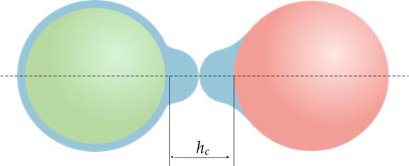 Figure 4. Liquid bridge volume distribution when the liquid bridge ruptures as the critical separation distance (hc) is reached.