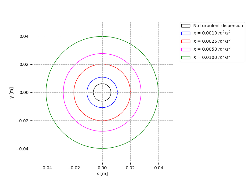 The average radial position of the particles 1 m downwards the inlet region for different turbulent kinetic values.