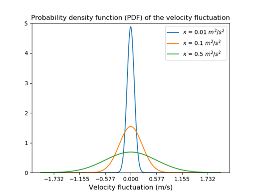 The probability density function of the velocity fluctuation for different values of the turbulent kinetic energy (κ). This graph shows that the greater the turbulence intensity, the greater the fluctuation velocities that can be added to the average fluid velocity.