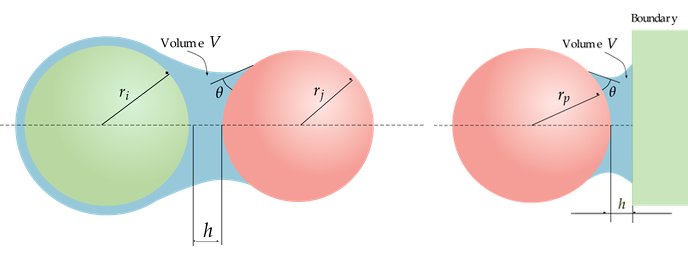Figure 3. Liquid bridge in a particle-particle interaction (left) and particle-boundary interaction (right).