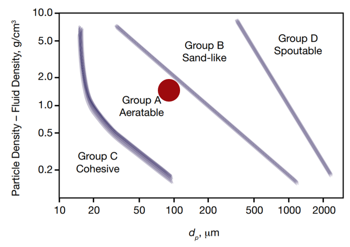 Geldart particle classification chart showing that the particles used in this example belong to Group A.