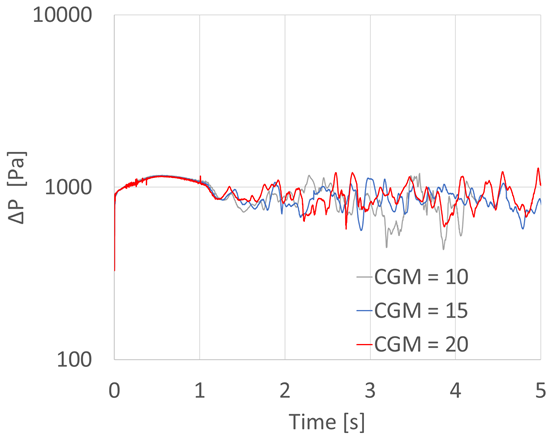 Pressure drop between the two pressure intakes using different CGM scaling factors.
