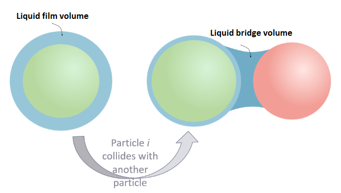 Figure 1. The liquid bridge formation during the collision of a particle containing a certain amount of liquid (green) with a dry particle (red).