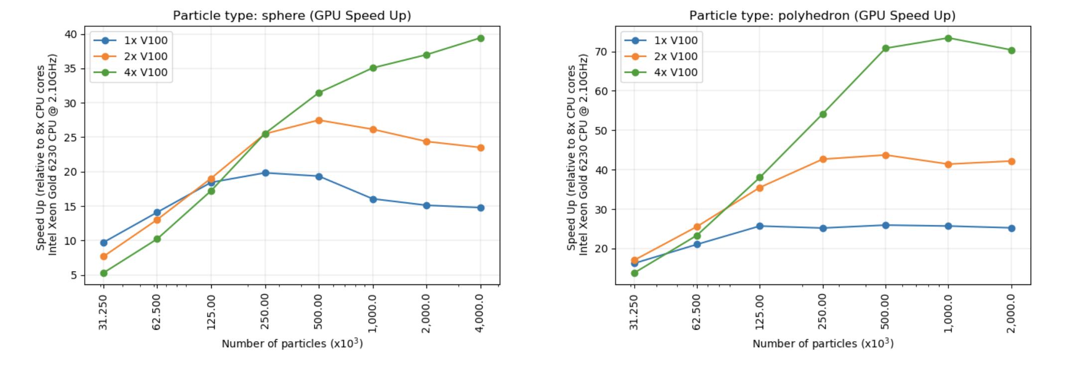 GPU speed up