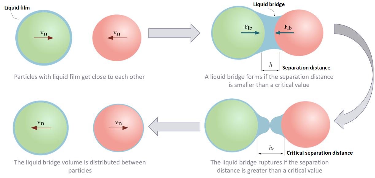 Figure 2. Liquid bridge formation/rupture process.