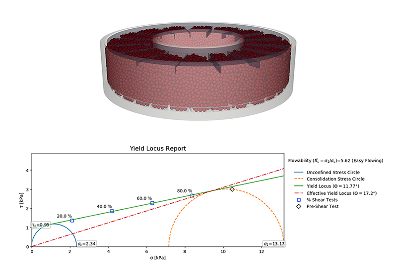Ring shear cell test