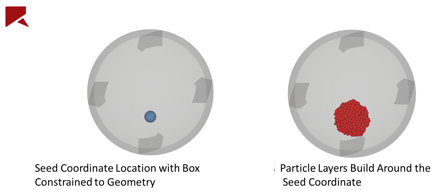 Particle deposition using the volume fill method, where layers are particles are built around a seed point