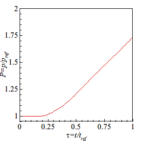 Dimensionless pressure P response over the dimensionless time τ for the scaling on a SSV valve surface.