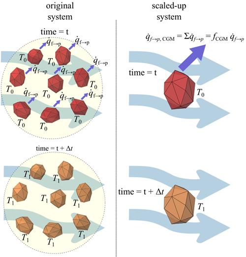 Convective heat transfer similarity constraint: the total heat transfer rate in the coarsened particle should match the total heat transfer rate on the original particles represented by the parcel.