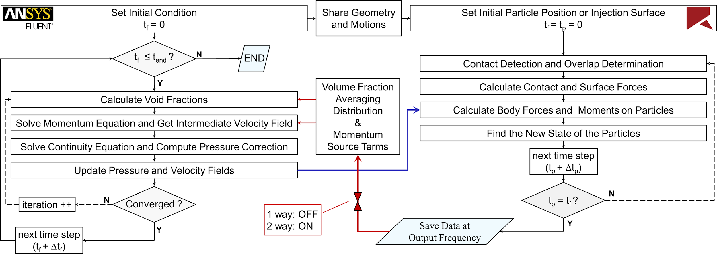Flowchart of one-way and two-way integrated DEM-CFD algorithms