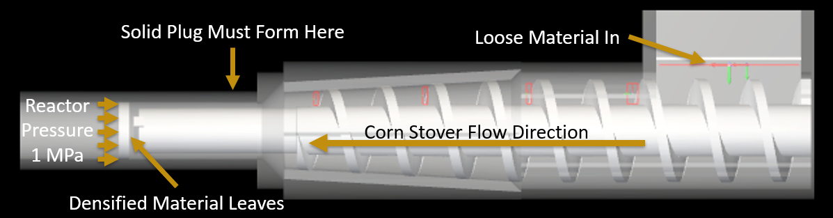 At the front end of the biorefinery process, a system of feed screws prepares and conveys milled corn stover through the hopper to a pressurized reactor.