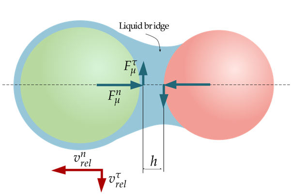 Figure 6. Viscous force due to the liquid bridge formed between the particles.