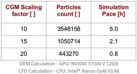 Table 1. The number of particles and simulation pace for the fluidized bed simulation using different CGM scaling factors.