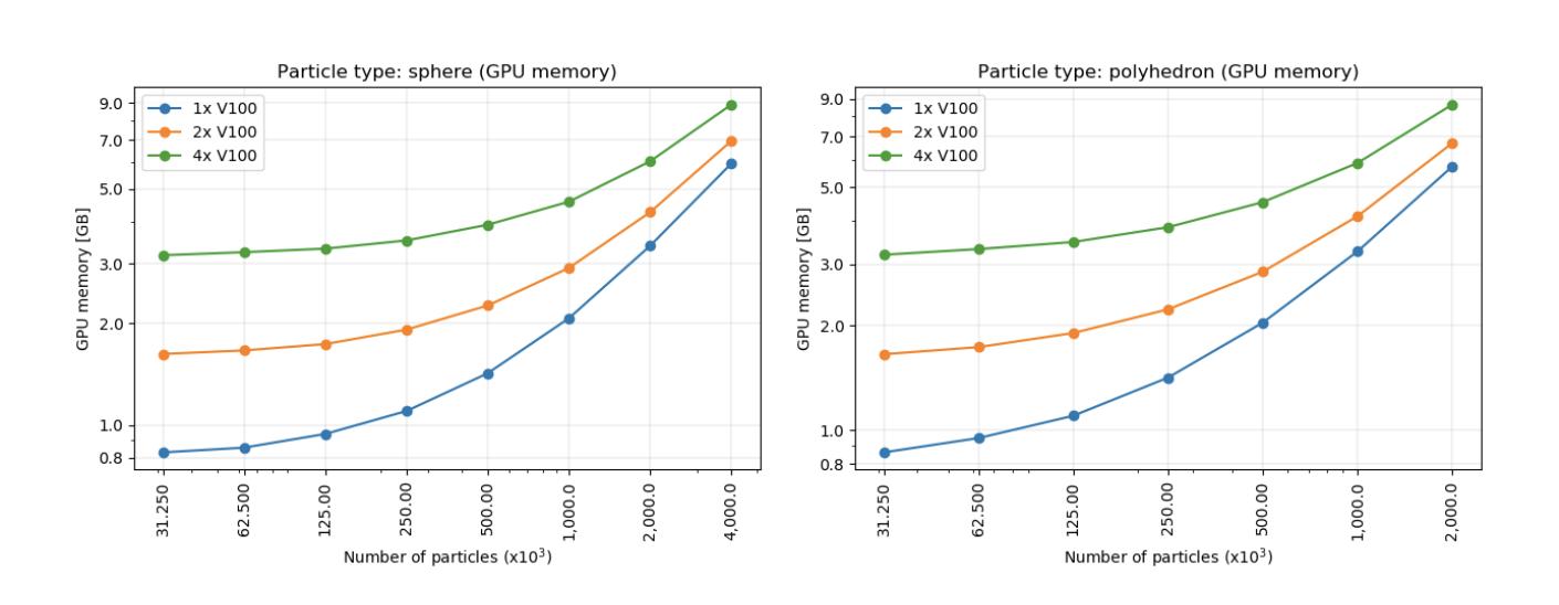 GPU memory consumption