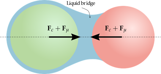 Figure 5. Liquid bridge model as a composition of capillary and viscous forces.