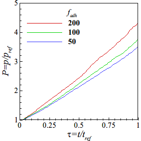 Dimensionless pressure P response over the dimensionless time τ as a function of the magnitude of the adhesion force fadh in the DTB test.