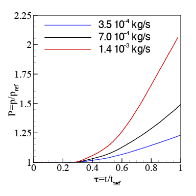 Pressure drop across the valve as a function of solids' concentration obtained by the two-way Rocky-DEM and Ansys Fluent coupling.