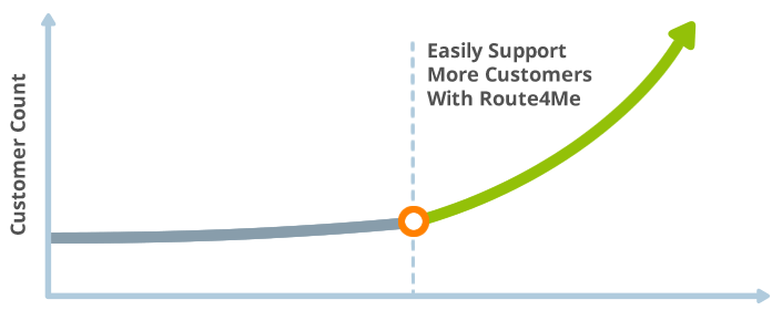 Route scheduling software that easily supports more customers