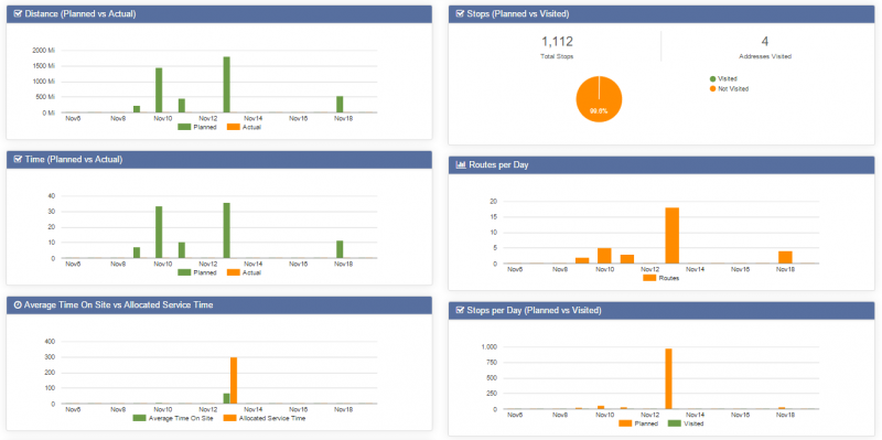 Route optimization software gives you important snapshots of your business operations