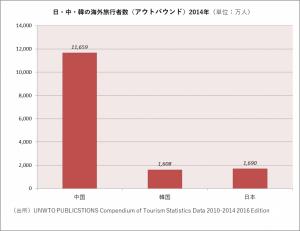 日中韓の海外旅行者数(アウトバウンド2014)