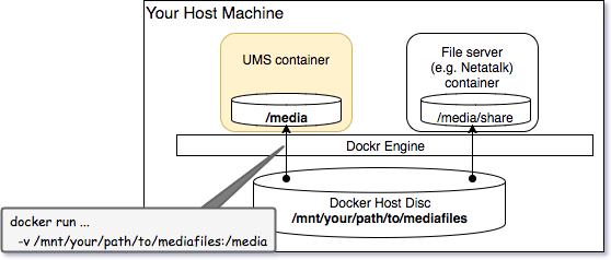 UMSコンテナの配置例