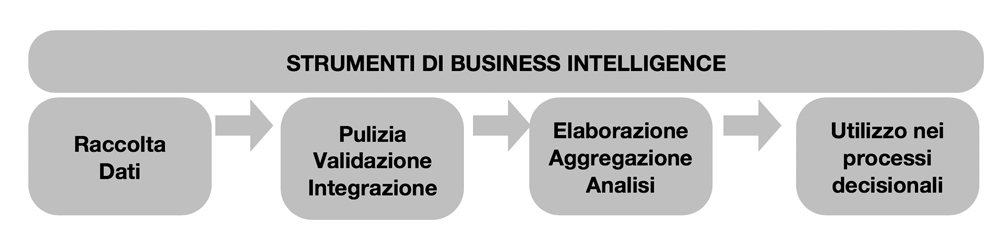 business-intelligence-controllo-gestione.png