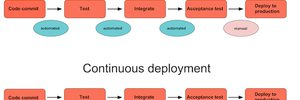continuous-delivery-sviluppo-software.jpg#
