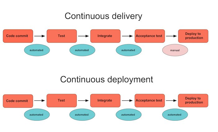 continuous-delivery-sviluppo-software.jpg