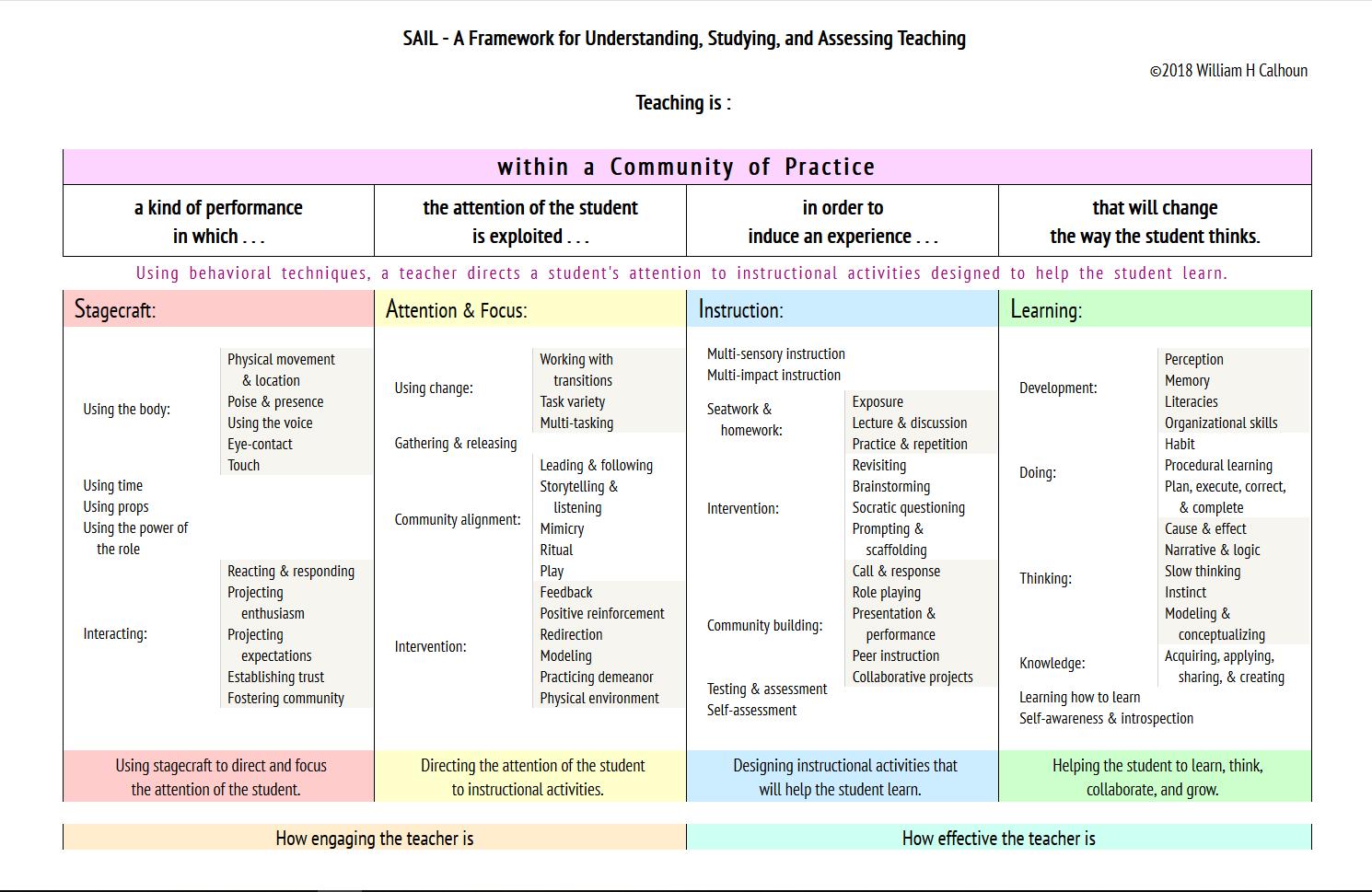 SAIL Framework Chart