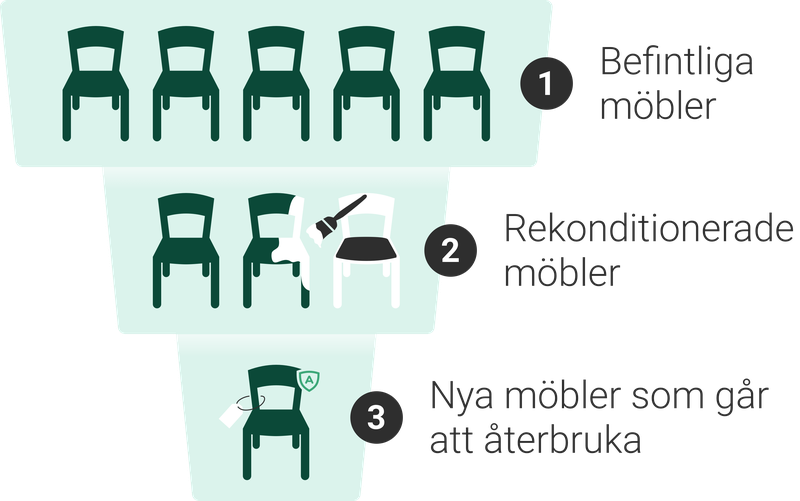 Vända på inköpstrappan. 1. Befintliga möbler 2. Rekonditionerade möbler 3. Nya möbler som går att återbruka