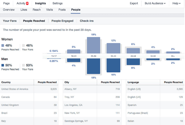 content marketing fb insights