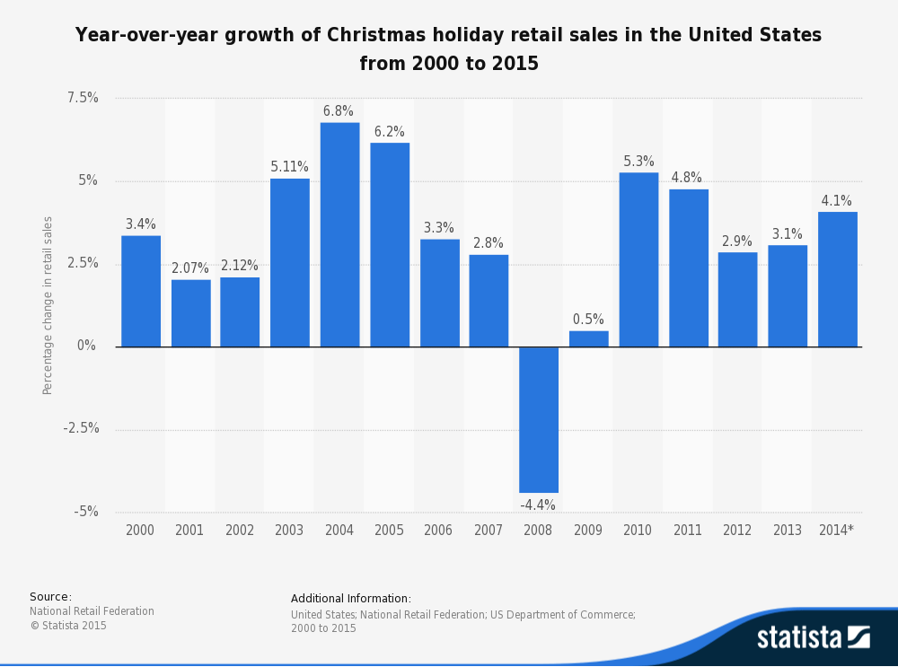 Appinstitute Christmas Sales Growth