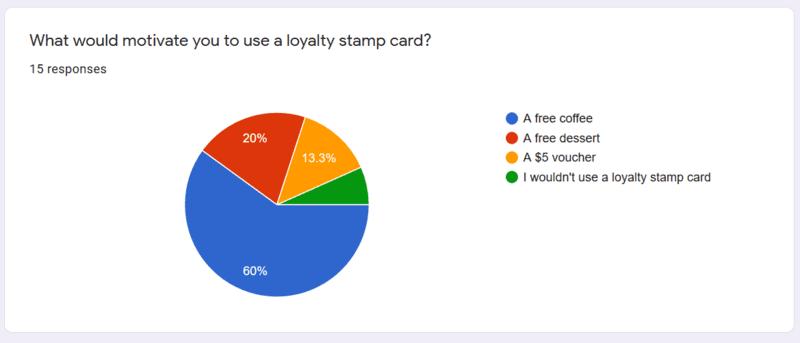 An Iphone App Survey Chart