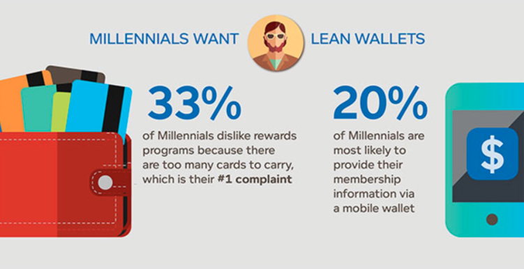 loyalty card study on millennials