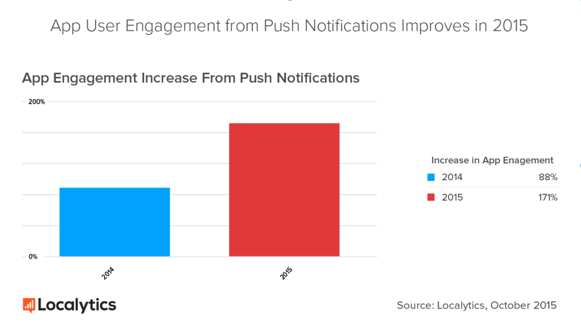 app user engagement chart by localytics