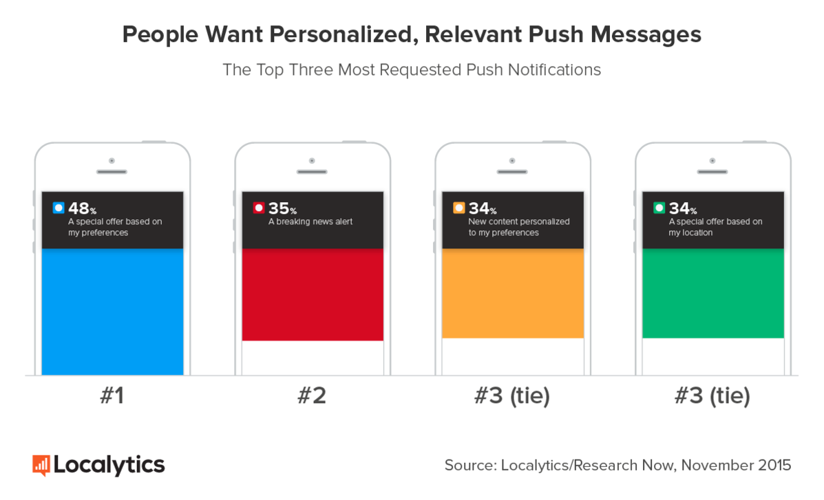 push notification statistics by localytics