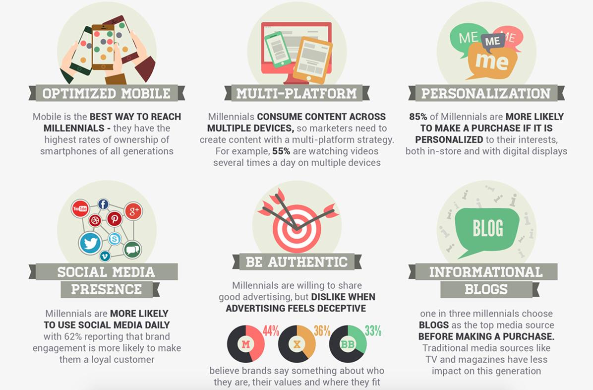 Best Practices for Marketing to Millennials