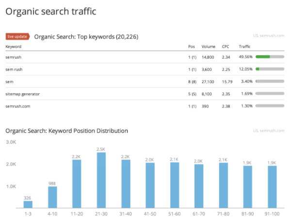 SEMRush Organic Search Traffic Report