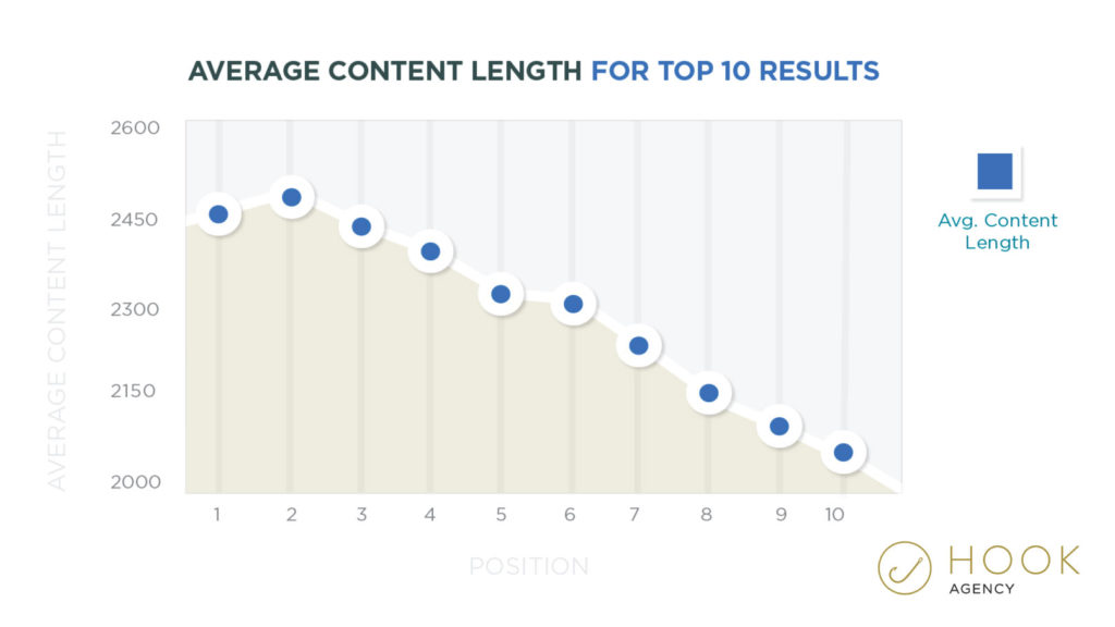 Contact Length Ranking Graph